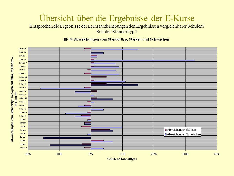 Übersicht über die Ergebnisse der E-Kurse Entsprechen die Ergebnisse der Lernstanderhebungen den Ergebnissen vergleichbarer Schulen.