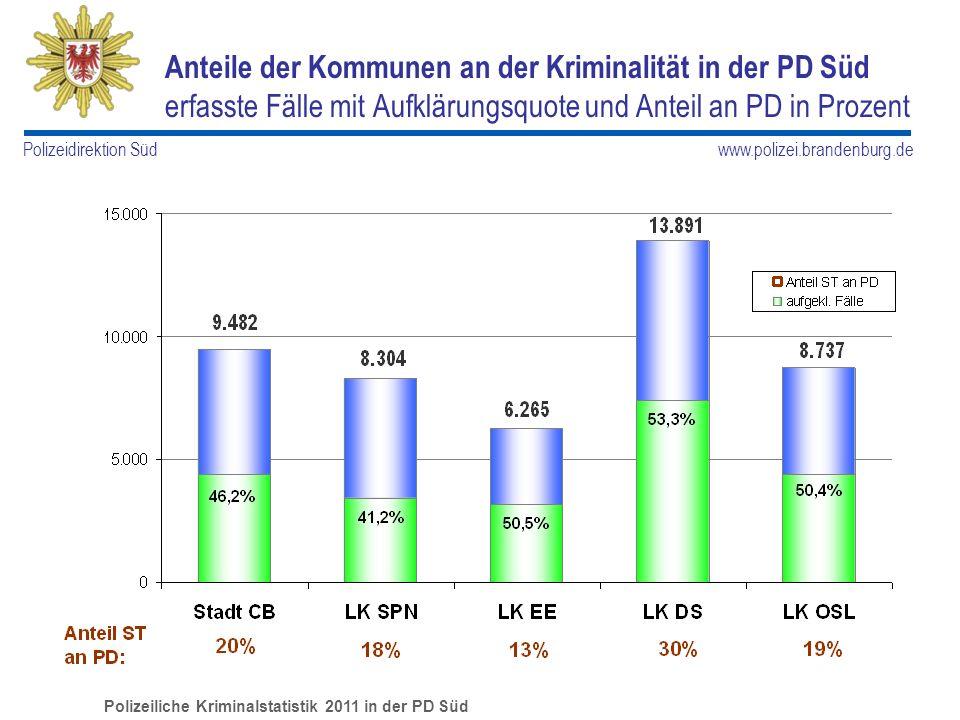Anteile der Kommunen an der Kriminalität in der PD Süd erfasste Fälle mit Aufklärungsquote und Anteil an PD in Prozent