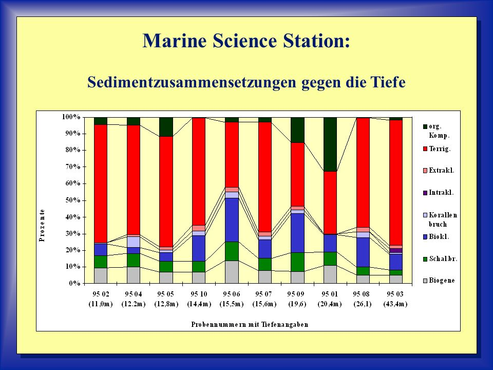 Marine Science Station: Sedimentzusammensetzungen gegen die Tiefe