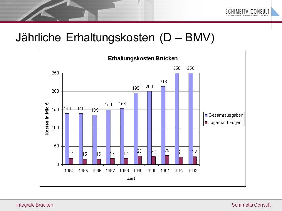 Jährliche Erhaltungskosten (D – BMV)