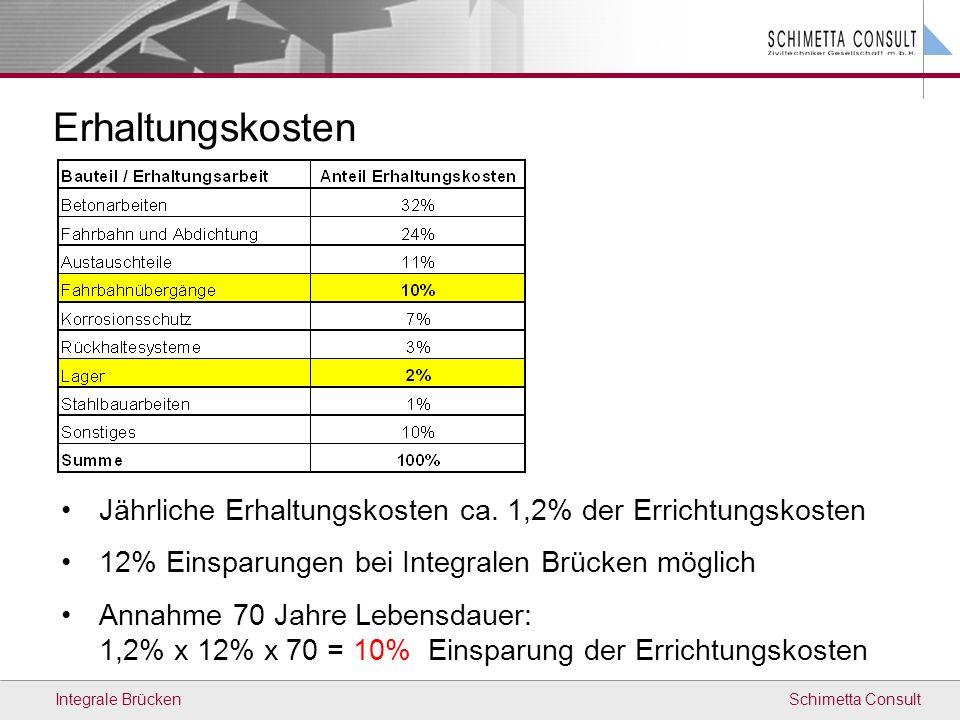 Erhaltungskosten Jährliche Erhaltungskosten ca. 1,2% der Errichtungskosten. 12% Einsparungen bei Integralen Brücken möglich.