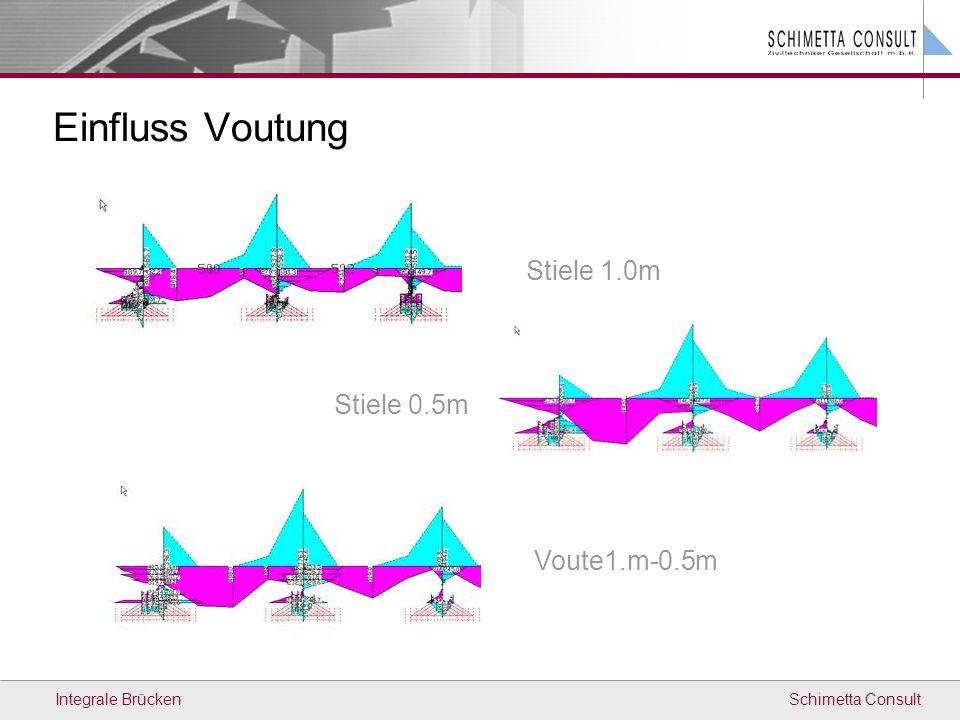Einfluss Voutung Stiele 1.0m Stiele 0.5m Voute1.m-0.5m