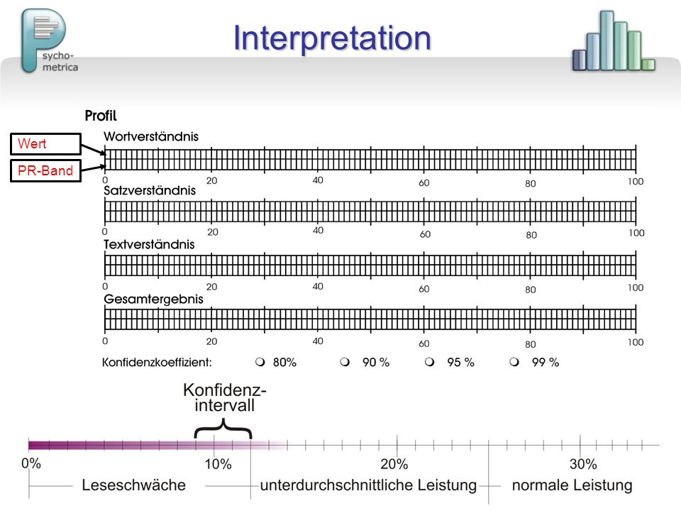 Interpretation Wert PR-Band