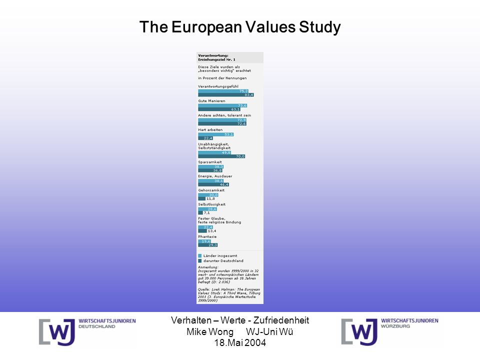 The European Values Study