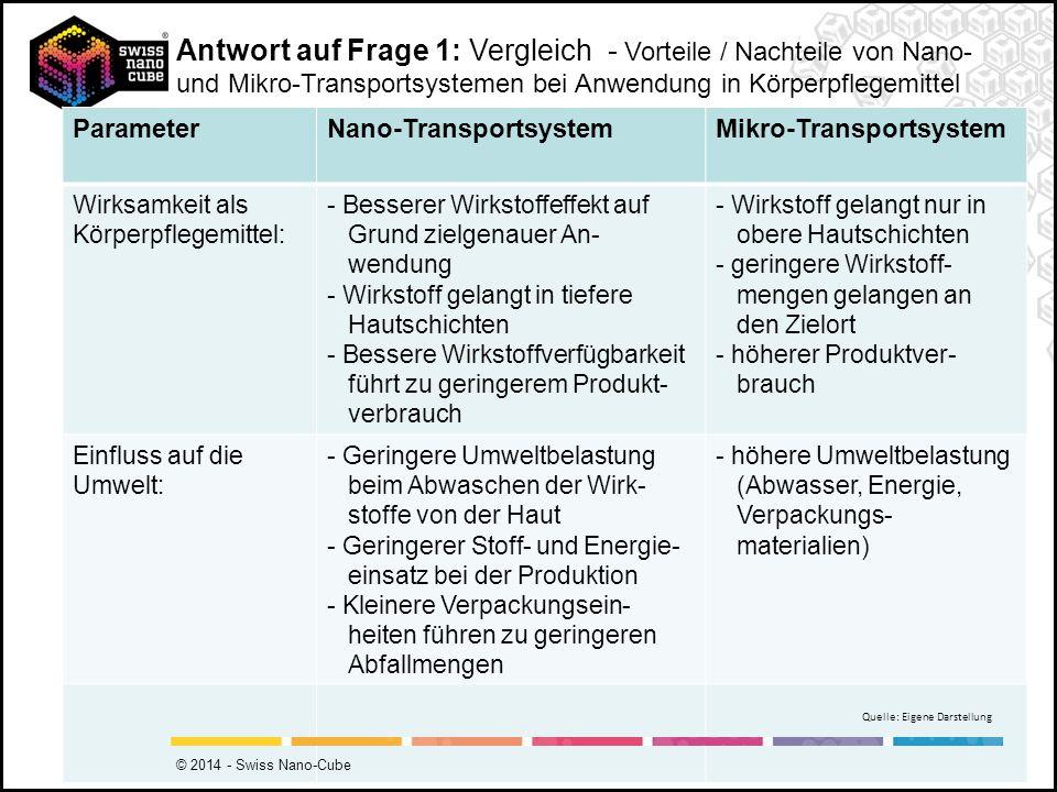 Antwort auf Frage 1: Vergleich - Vorteile / Nachteile von Nano- und Mikro-Transportsystemen bei Anwendung in Körperpflegemittel