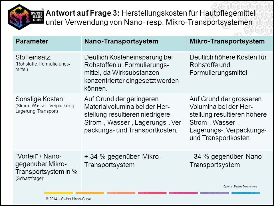 Antwort auf Frage 3: Herstellungskosten für Hautpflegemittel unter Verwendung von Nano- resp. Mikro-Transportsystemen
