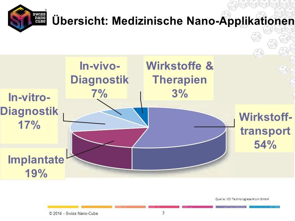 Übersicht: Medizinische Nano-Applikationen