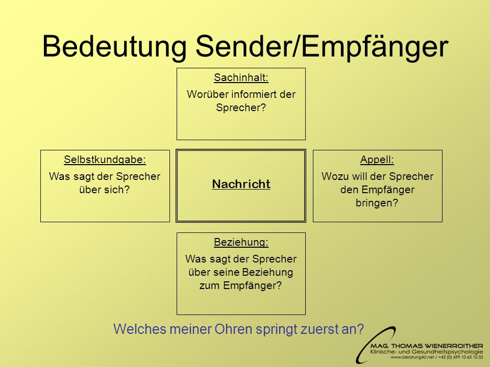 Bedeutung Sender/Empfänger
