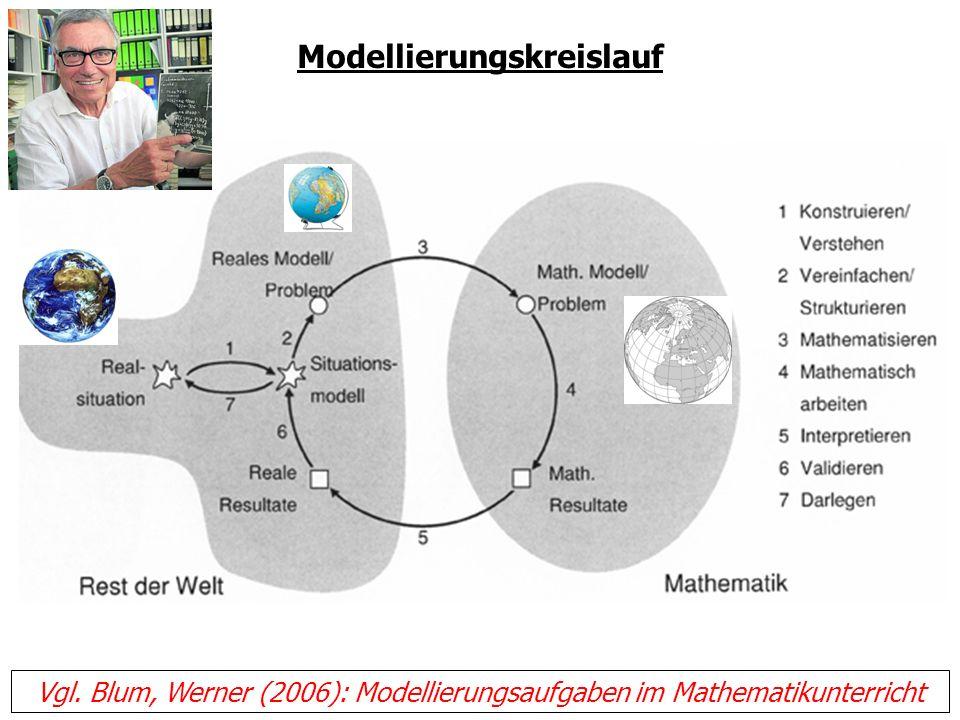 Modellierungskreislauf