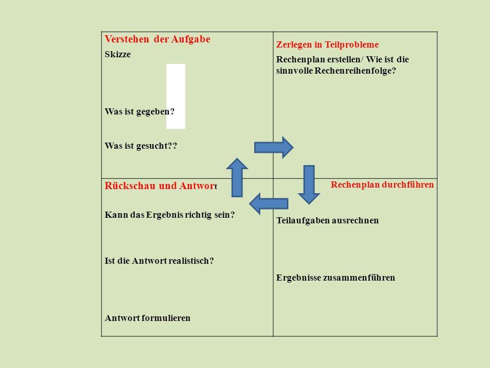 Verstehen der Aufgabe Rückschau und Antwort Skizze