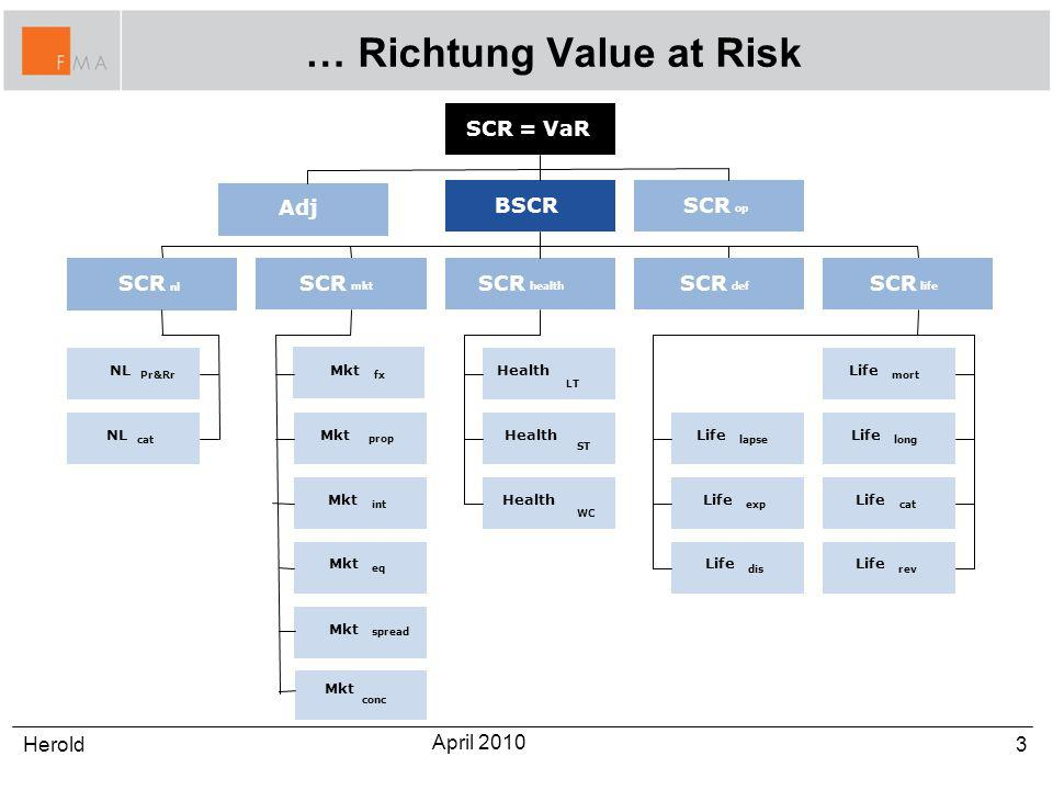 … Richtung Value at Risk