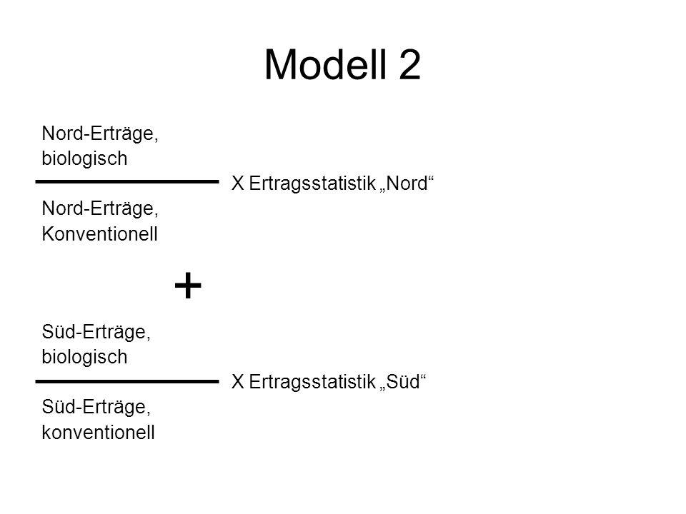"""Modell 2 Nord-Erträge, biologisch X Ertragsstatistik """"Nord"""