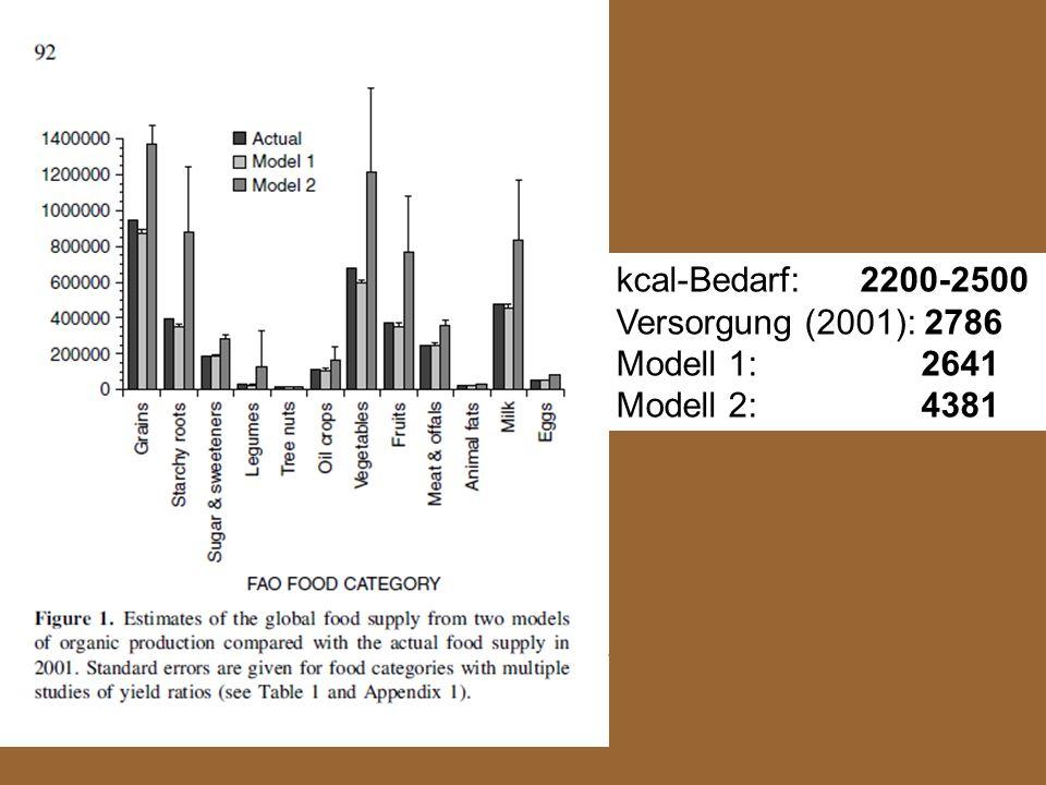 kcal-Bedarf: 2200-2500 Versorgung (2001): 2786.