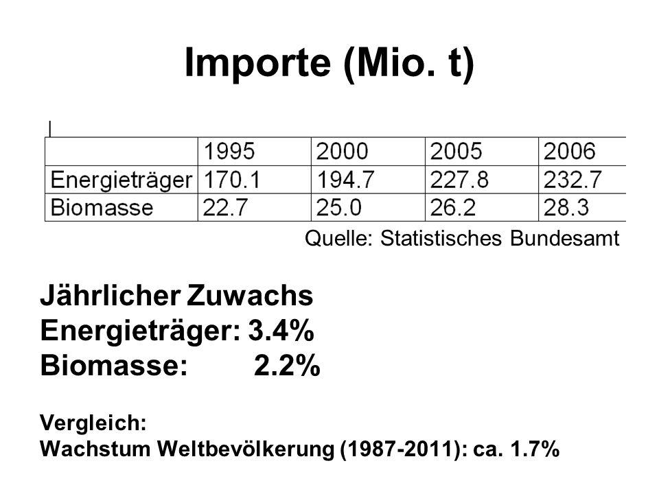 Importe (Mio. t) Jährlicher Zuwachs Energieträger: 3.4% Biomasse: 2.2%