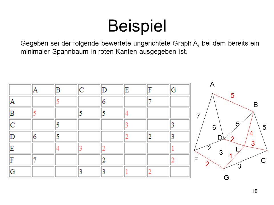 Beispiel Gegeben sei der folgende bewertete ungerichtete Graph A, bei dem bereits ein. minimaler Spannbaum in roten Kanten ausgegeben ist.