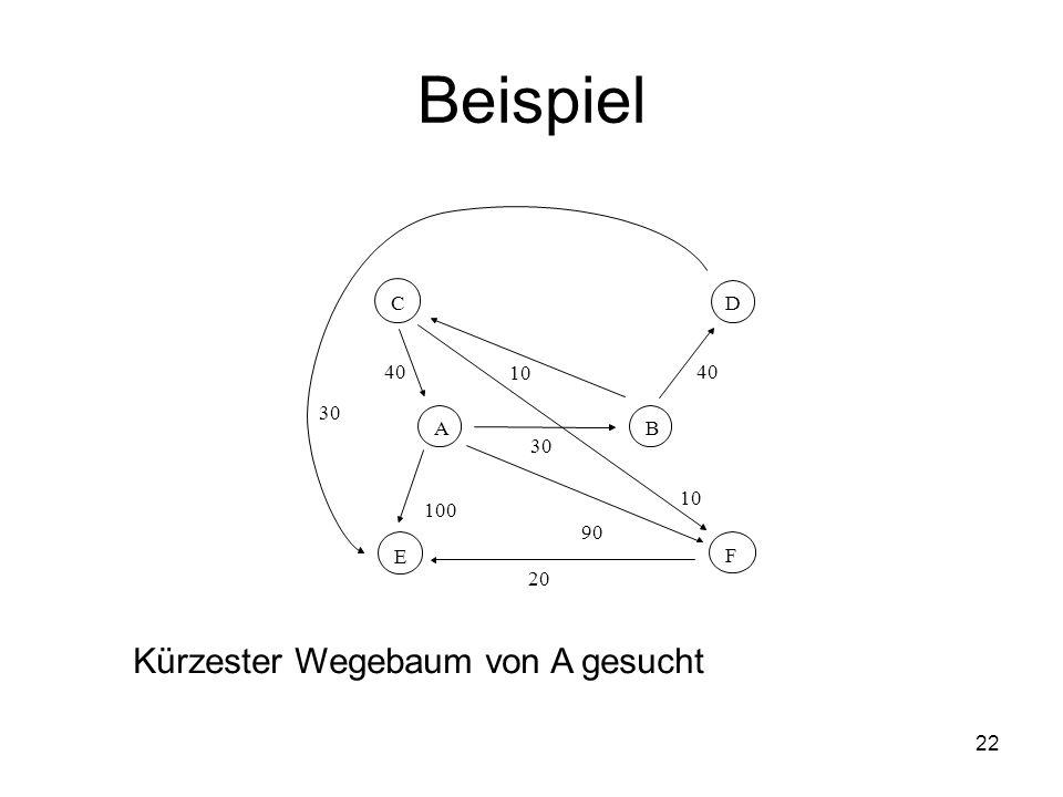 Beispiel Kürzester Wegebaum von A gesucht 40 30 20 10 A B C D E F 30