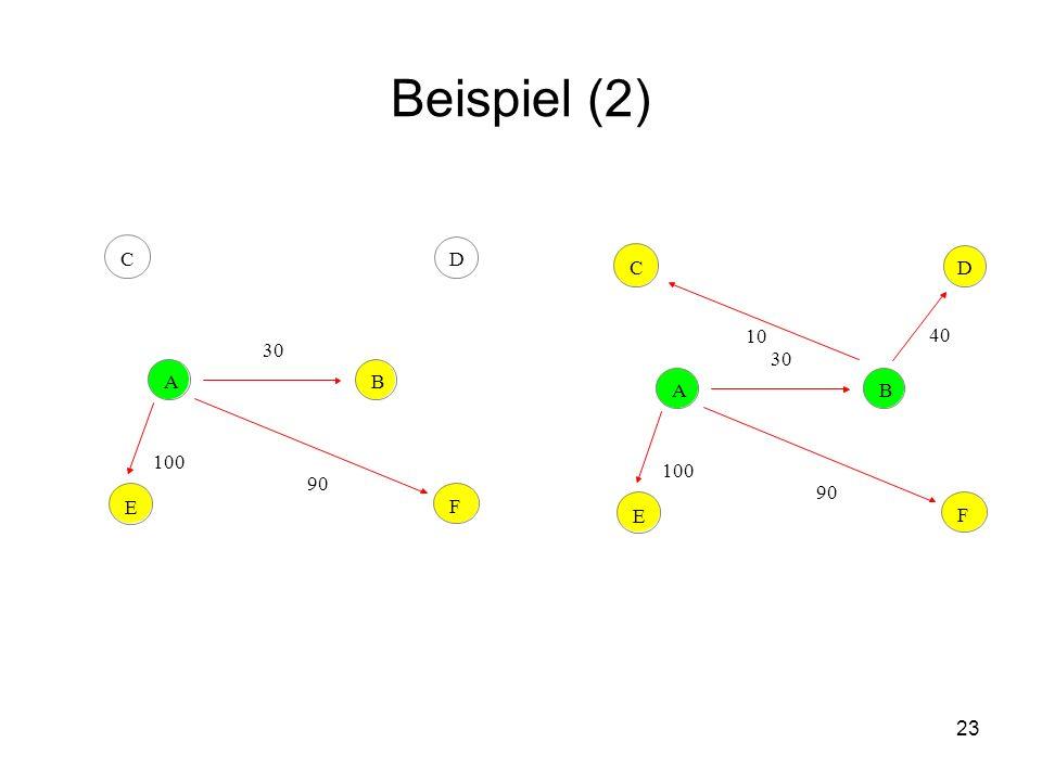 Beispiel (2) C D C D 10 40 30 30 A B A B 100 100 90 90 E F E F