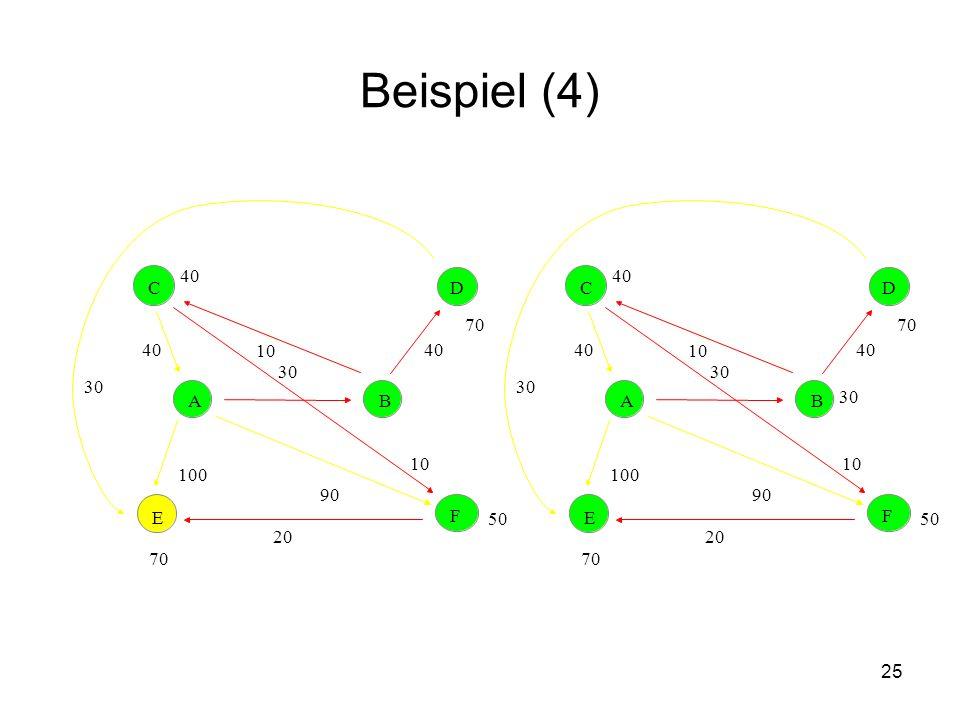 Beispiel (4) 40. 40. C. D. C. D. 70. 70. 40. 10. 40. 40. 10. 40. 30. 30. 30. 30. A.