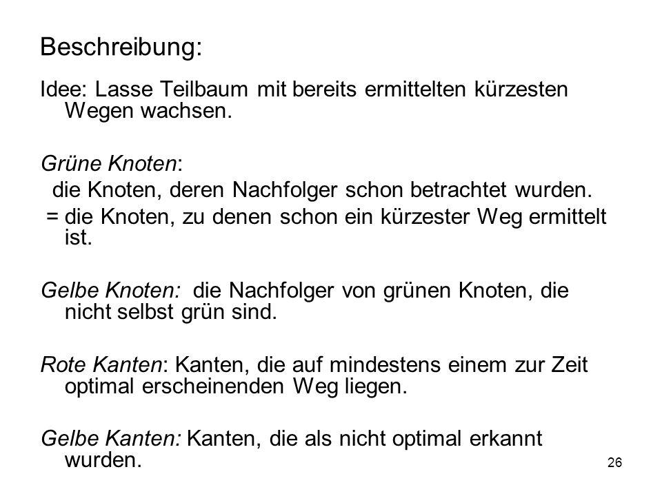 Beschreibung: Idee: Lasse Teilbaum mit bereits ermittelten kürzesten Wegen wachsen. Grüne Knoten: