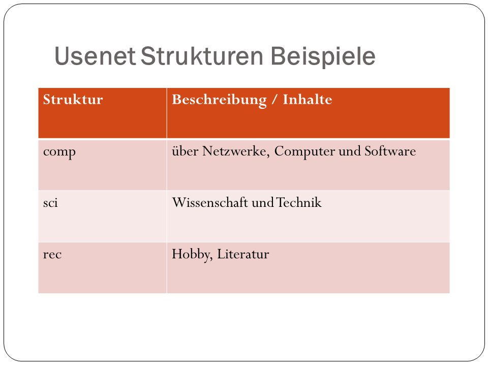 Usenet Strukturen Beispiele
