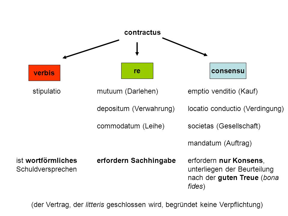 contractus re. consensu. verbis. stipulatio. ist wortförmliches. Schuldversprechen. mutuum (Darlehen)