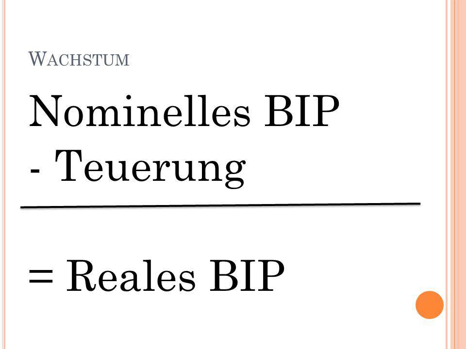 Wachstum Nominelles BIP - Teuerung = Reales BIP