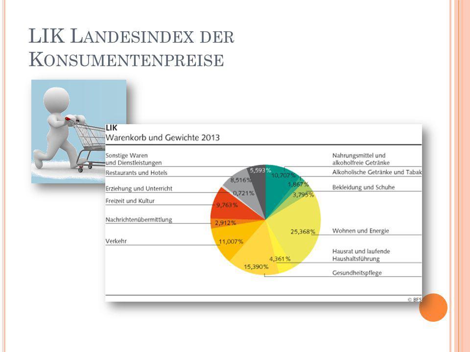 LIK Landesindex der Konsumentenpreise