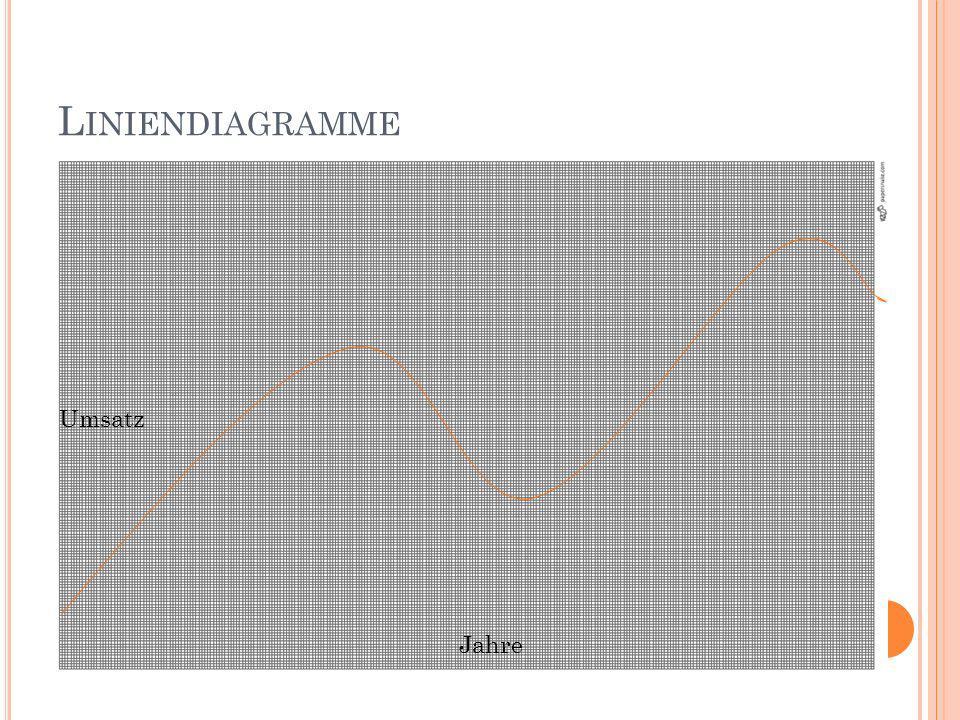 Liniendiagramme Umsatz Jahre