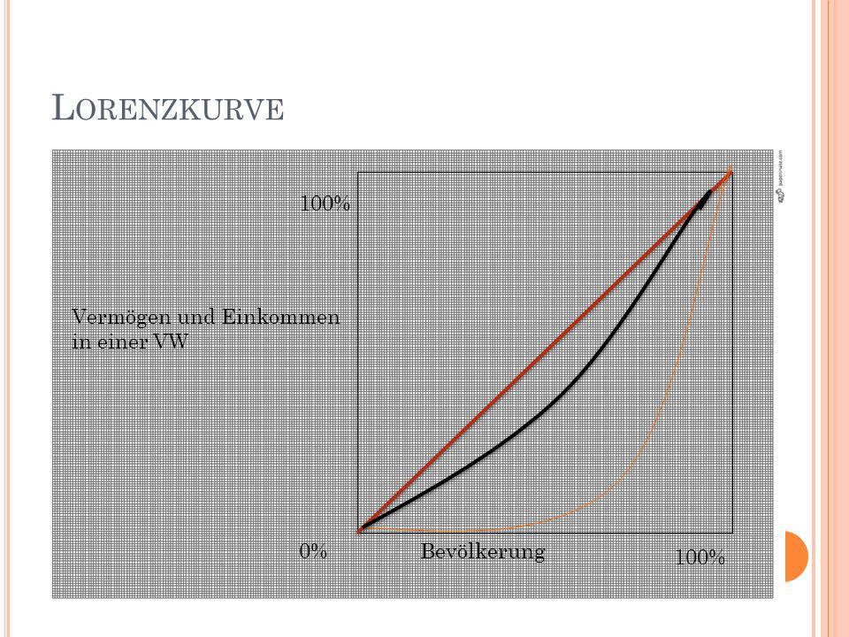 Lorenzkurve 100% Vermögen und Einkommen in einer VW 0% Bevölkerung