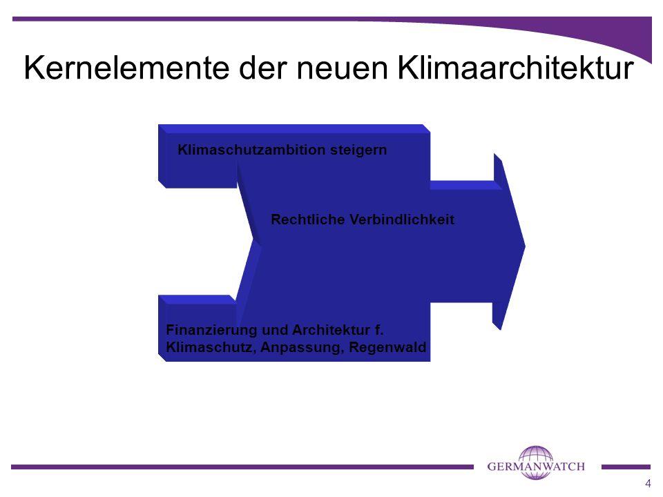 Kernelemente der neuen Klimaarchitektur