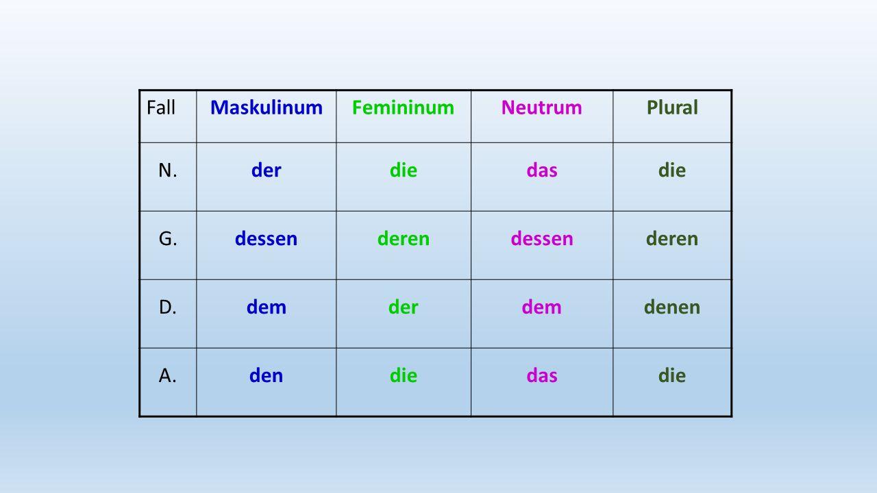 Fall Maskulinum Femininum Neutrum Plural N. der die das G. dessen deren D. dem denen A. den