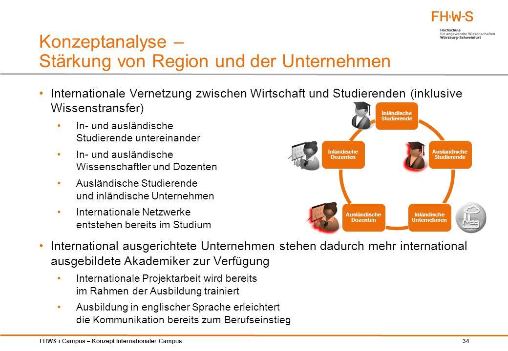 Konzeptanalyse – Stärkung von Region und der Unternehmen