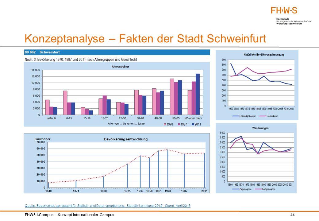 Konzeptanalyse – Fakten der Stadt Schweinfurt