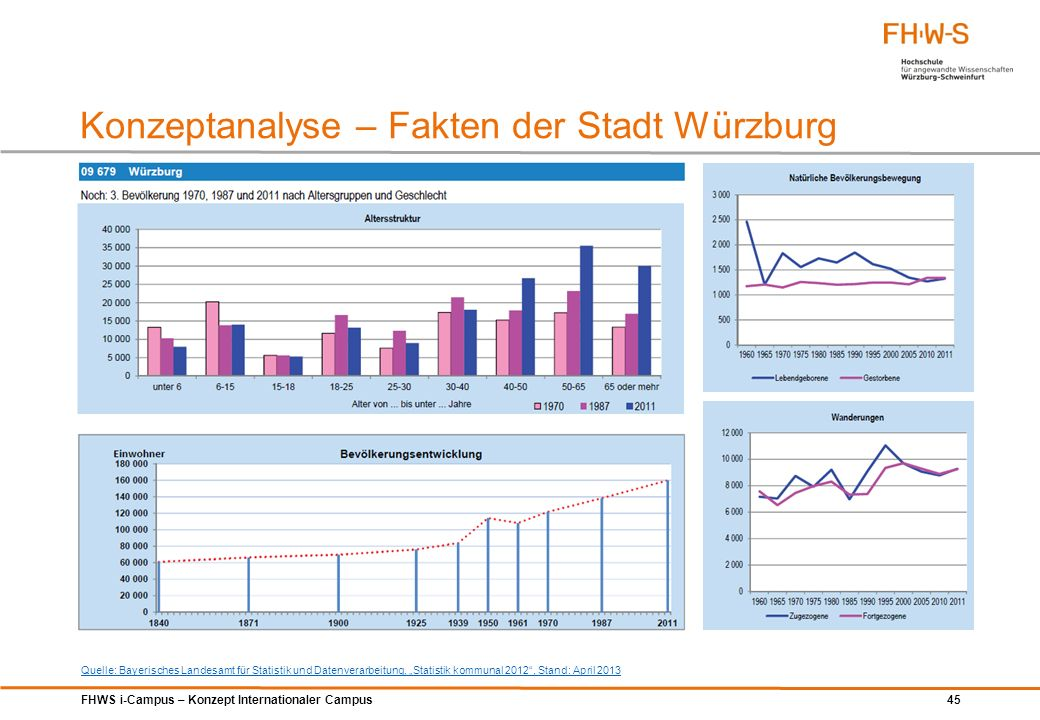 Konzeptanalyse – Fakten der Stadt Würzburg