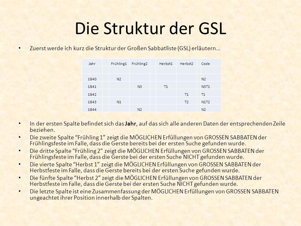 Die Struktur der GSL Zuerst werde ich kurz die Struktur der Großen Sabbatliste (GSL) erläutern…