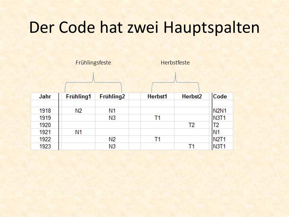 Der Code hat zwei Hauptspalten