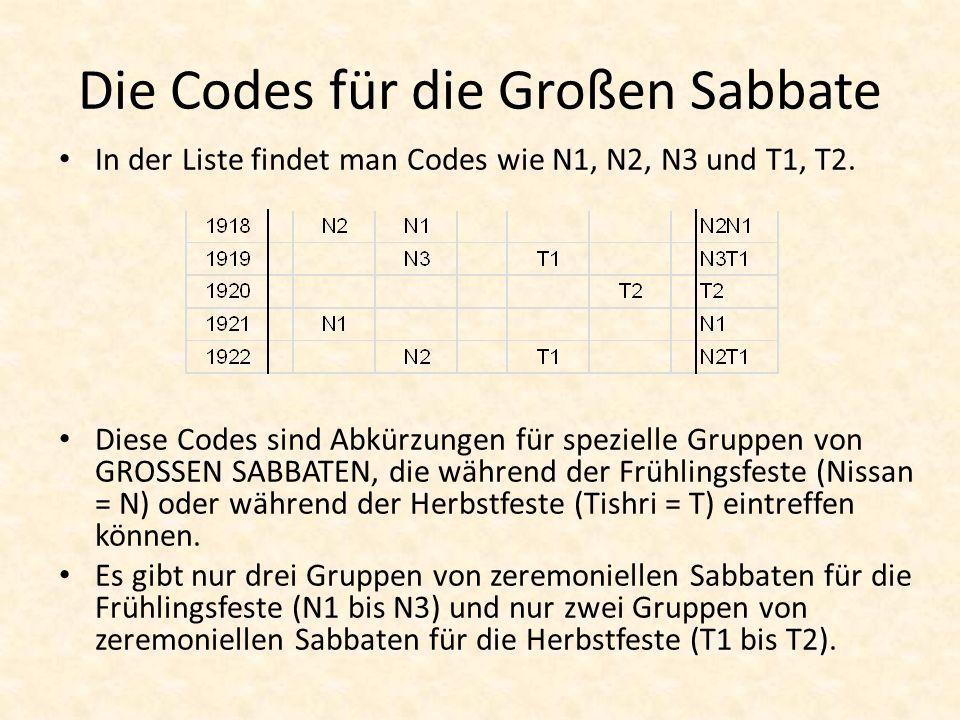 Die Codes für die Großen Sabbate