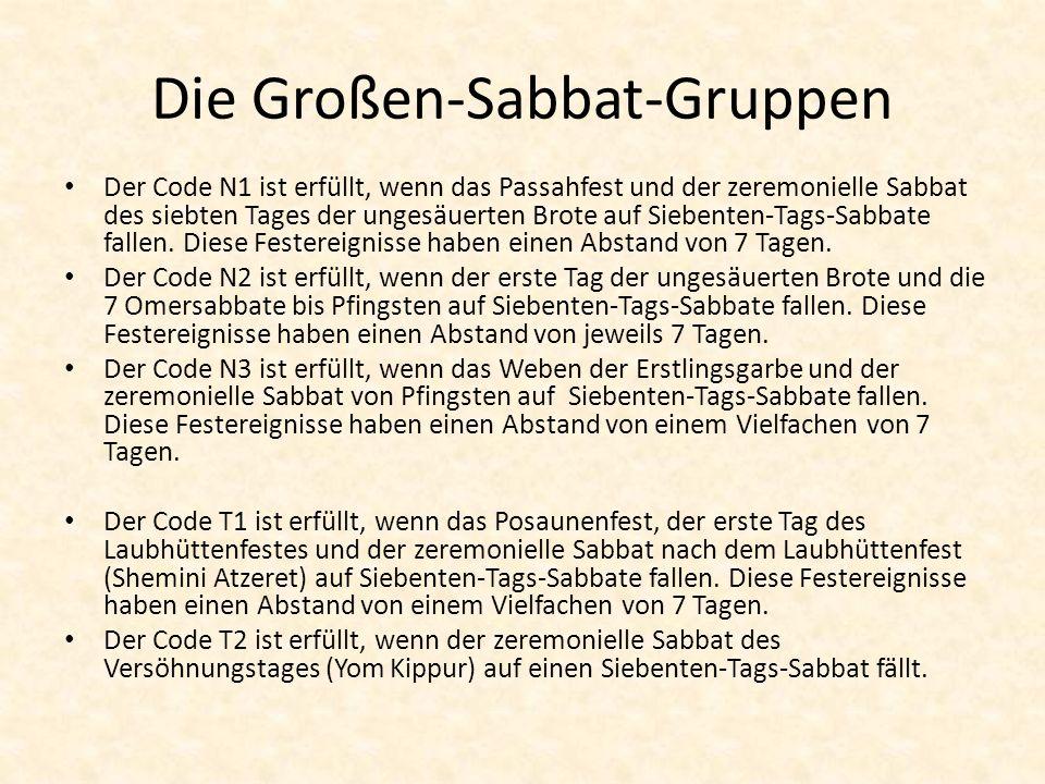 Die Großen-Sabbat-Gruppen
