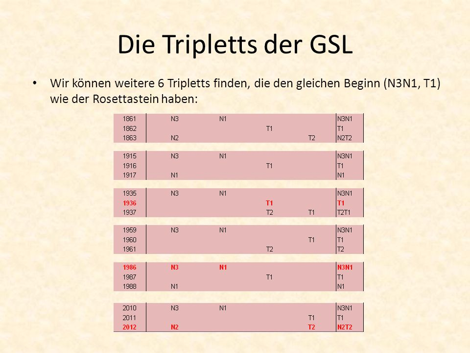Die Tripletts der GSL Wir können weitere 6 Tripletts finden, die den gleichen Beginn (N3N1, T1) wie der Rosettastein haben: