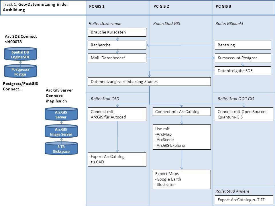 Track 1: Geo-Datennutzung in der Ausbildung PC GIS 1 PC GIS 2 PC GIS 3