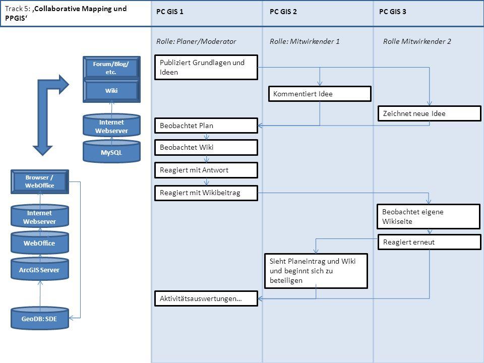 Track 5: 'Collaborative Mapping und PPGIS' PC GIS 1 PC GIS 2 PC GIS 3