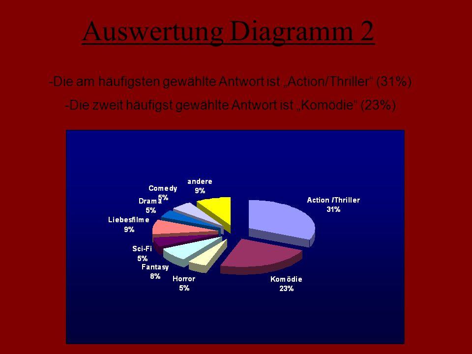 """Auswertung Diagramm 2 -Die am häufigsten gewählte Antwort ist """"Action/Thriller (31%) -Die zweit häufigst gewählte Antwort ist """"Komödie (23%)"""