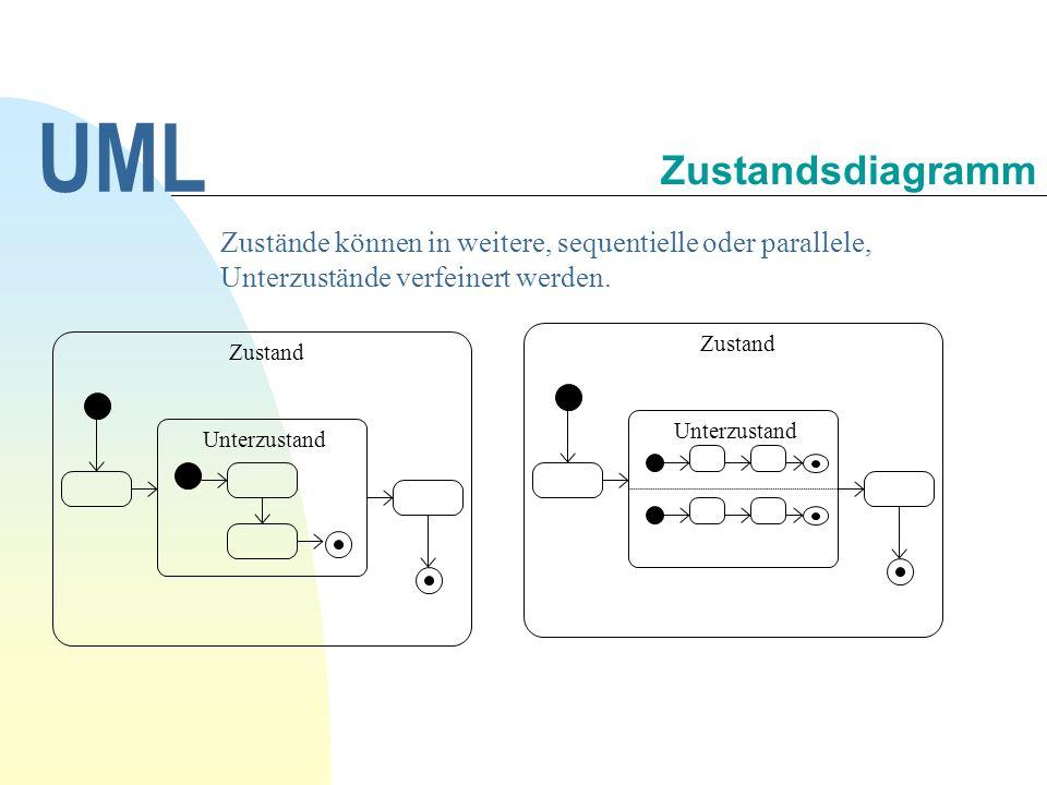 UML 30.09.1998. Zustandsdiagramm. Zustände können in weitere, sequentielle oder parallele, Unterzustände verfeinert werden.