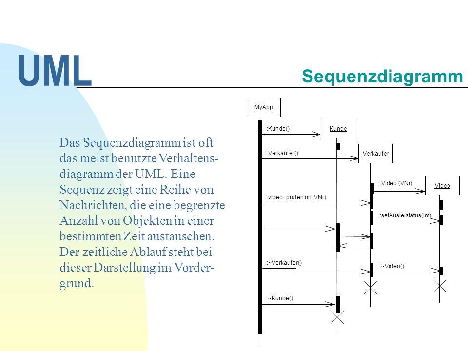 UML 30.09.1998. Sequenzdiagramm. ::Verkäufer() ::video_prüfen (int VNr) ::~Verkäufer() Kunde. ::Kunde()