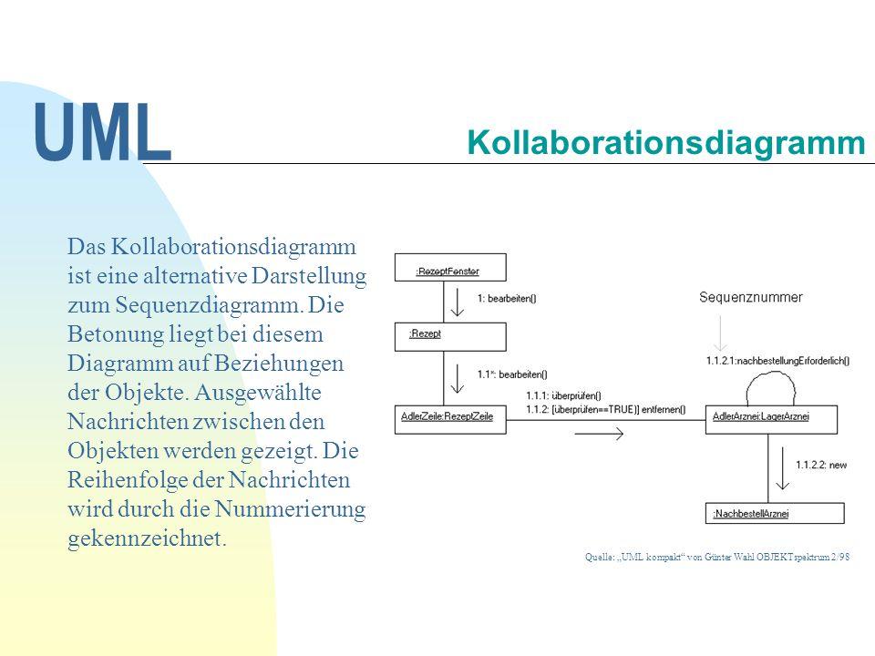 Kollaborationsdiagramm