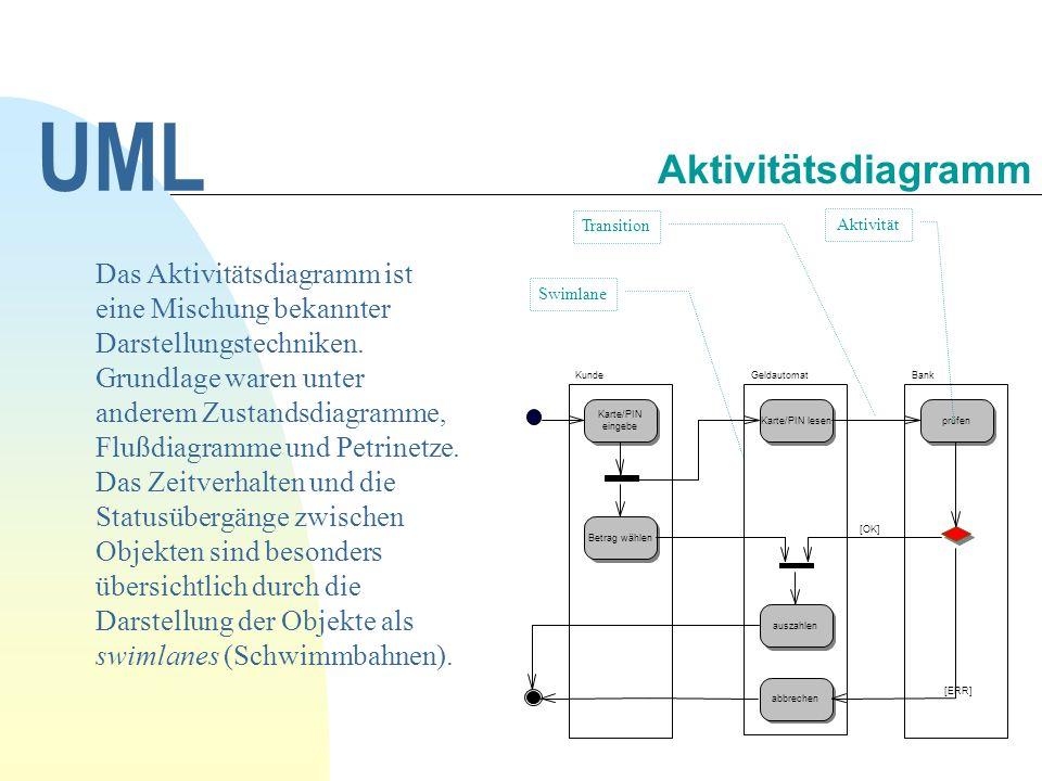 UML Aktivitätsdiagramm