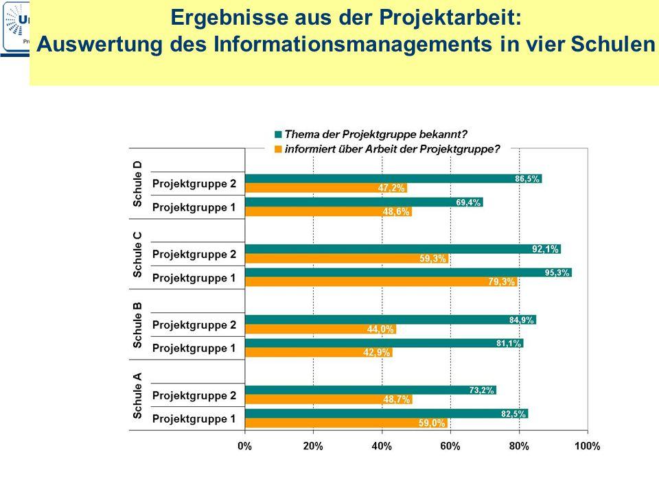 Ergebnisse aus der Projektarbeit: Auswertung des Informationsmanagements in vier Schulen