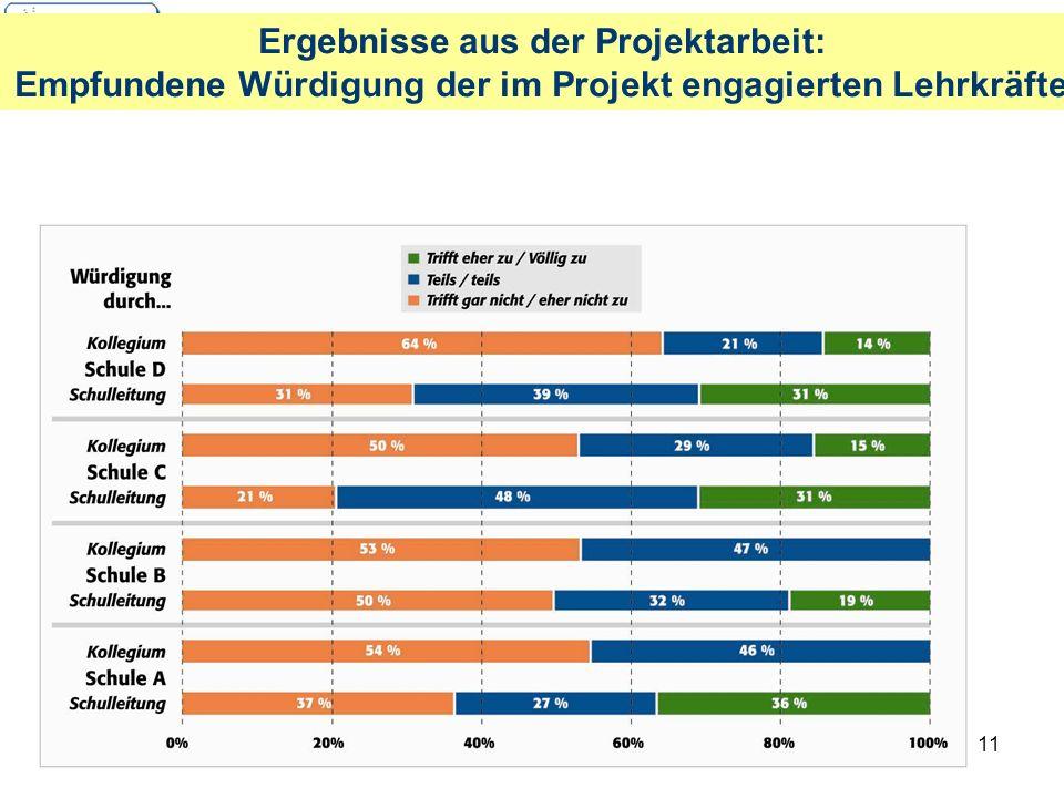 Ergebnisse aus der Projektarbeit: Empfundene Würdigung der im Projekt engagierten Lehrkräfte