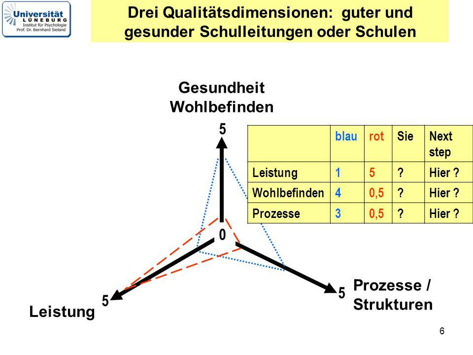 Drei Qualitätsdimensionen: guter und gesunder Schulleitungen oder Schulen