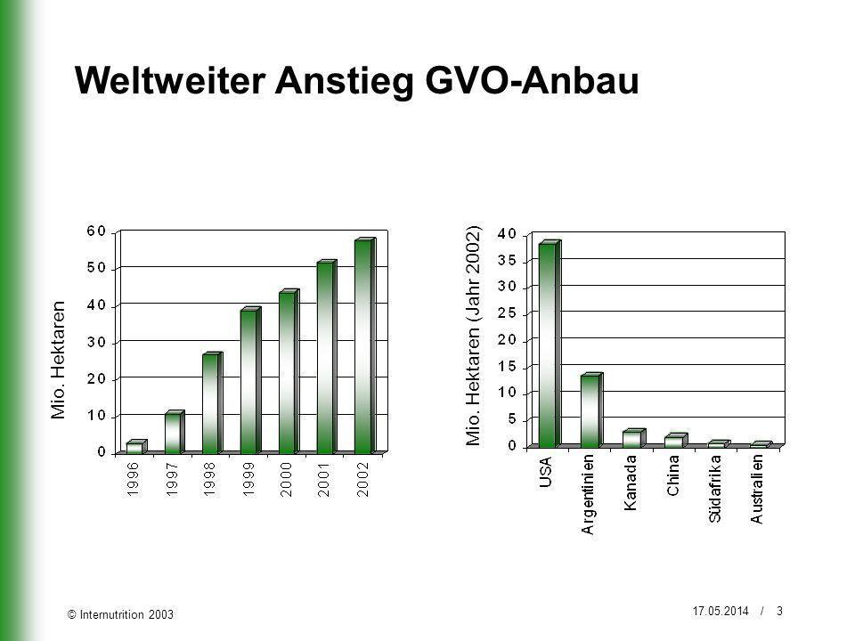 Weltweiter Anstieg GVO-Anbau